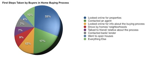 Home buyer first steps