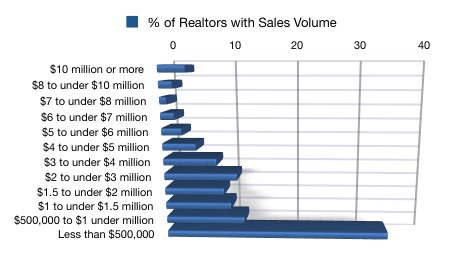 2009 NAR Realtor Sales Volume Chart