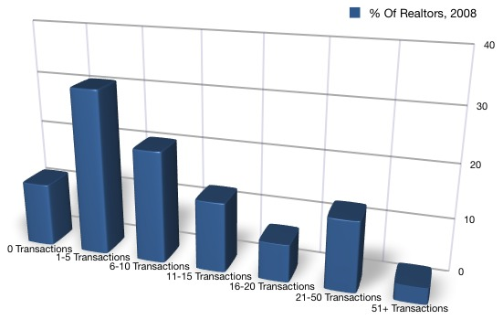 2009 NAR Realtor Realtor Transaction Volume Chart