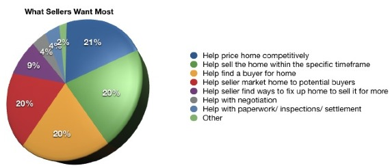 What Sellers Want In Realtor